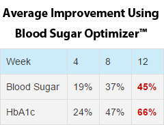 Average Improvement Using Blood Sugar Optimizer