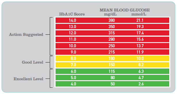 Blood Glucose Optimal Levels
